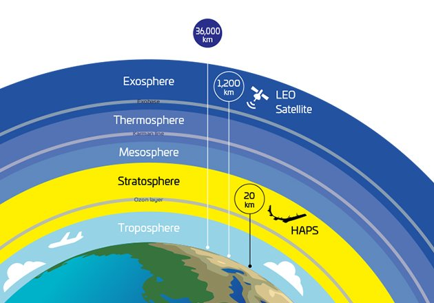 HAPSMobile's Sunglider can cover 200 km at a distance of 20 km above the Earth in the stratosphere