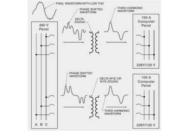Figure 5. Banks of transformers with a phase shift between them are used to cancel out harmonics.