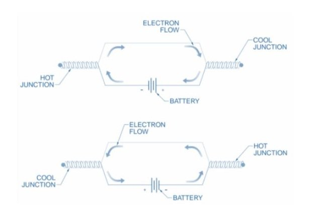 Figure 2. The Peltier effect occurs when the heat is either emitted or absorbed at the junctions of two dissimilar metals, depending on the direction of electron flow.