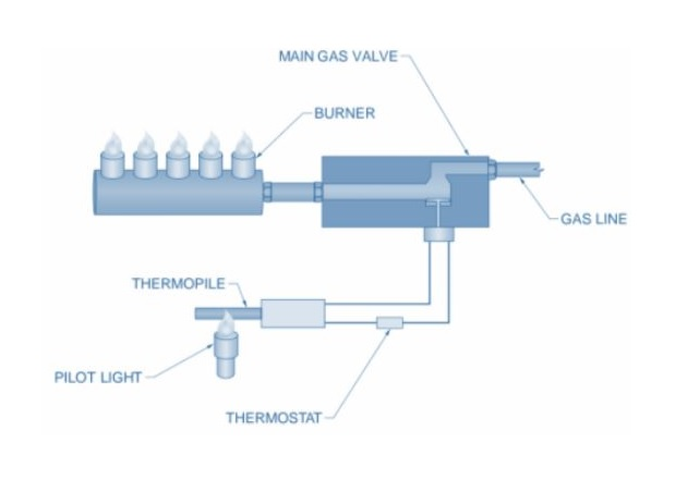 Figure 5. A thermopile can be used for activating the main gas valve on a furnace