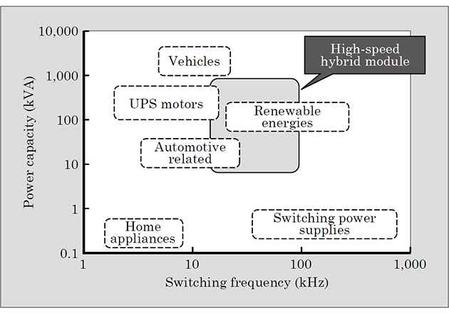 Main applications of high-speed hybrid modules