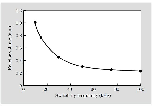Dependence of reactor volume on switching frequency