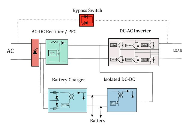 Online UPS topology with high voltage SCRs