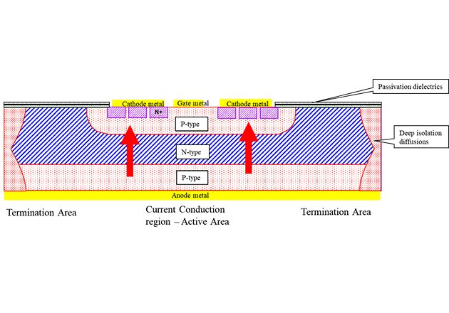 Cross-section of high voltage SCR (both active area and termination areas are shown)