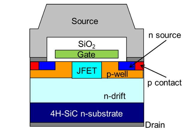 Structure of 2nd Generation SiC MOSFET Chip