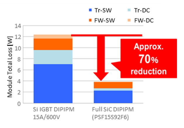 SiC DIPIPM benchmark (Vcc=300V, VD=18V(SiC) /15V(Si), fc=15kHz, PF=0.95, M=0.8, Io=1.5Arms,Tj =125°