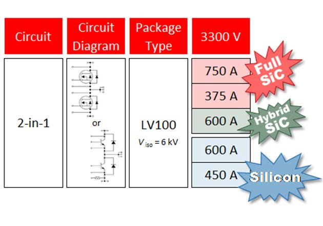 Lineup of 3.3 kV SiC and Si power modules in LV100 package