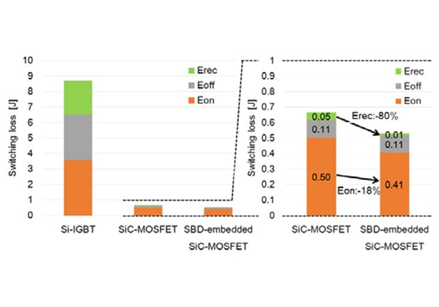 Comparison of switching loss between Si-IGBT at 150°C, SiC-MOSFET and SBD-embedded SiC-MOSFET at 175°C [13]