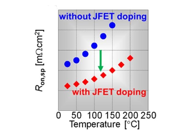 Unique JFET doping improves Ron,sp