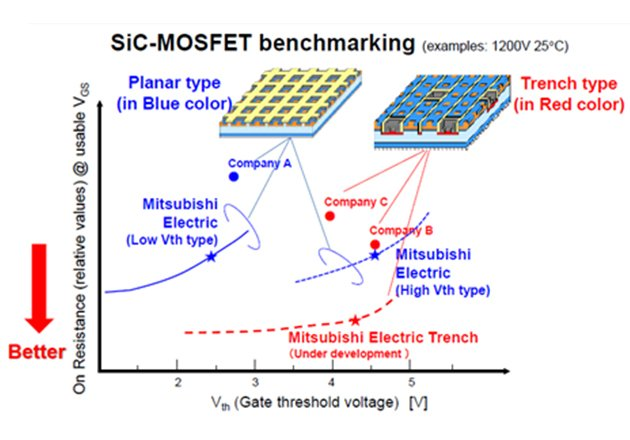 Comparison between different Planar- and Trench-Gate SiC MOSFET technologies