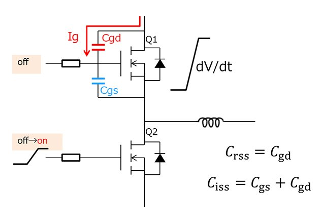 Parasitic turn-on effect – The turn-on of the low side MOSFET Q2 causes a dV/dt at the high side MOSFET Q1. As a result, the gate current Ig flows via the reverse transfer capacitance Crss of Q1 into the gate. If this current causes a sufficient voltage drop at the gate resistor to exceed the gate threshold voltage Vgs(th), MOSFET Q1 is turned-on parasitically. The current Ig is proportional to Crss and dV/dt.