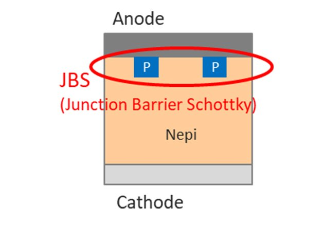 Structure of Mitsubishi Electric's Junction Barrier Schottky Diode