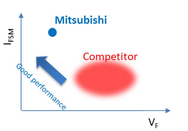 Diode Trade-off comparison (VF vs. IFSM)