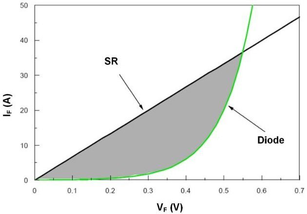 Figure 1: Difference in I-V Characteristics Between MOSFET and Diode