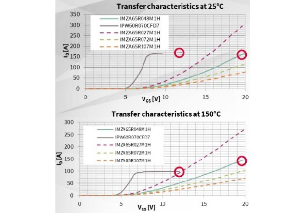 Figure 2: The transfer characteristics at 25°C (left) and 150°C (right) show a significantly lower impact for SiC devices than silicon MOSFETs.