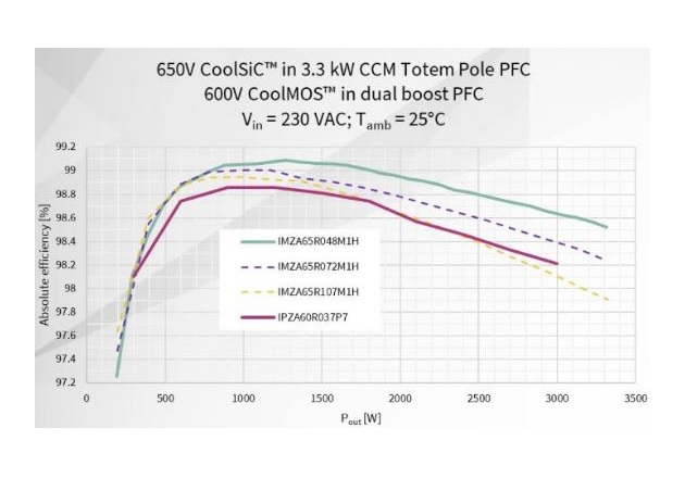 Figure 4: Even a 107 mΩ CoolSiC™ CCM totem-pole PFC comes close to 99% efficiency, mostly outperforming the best CoolMOS™ dual-boost PFC approach.
