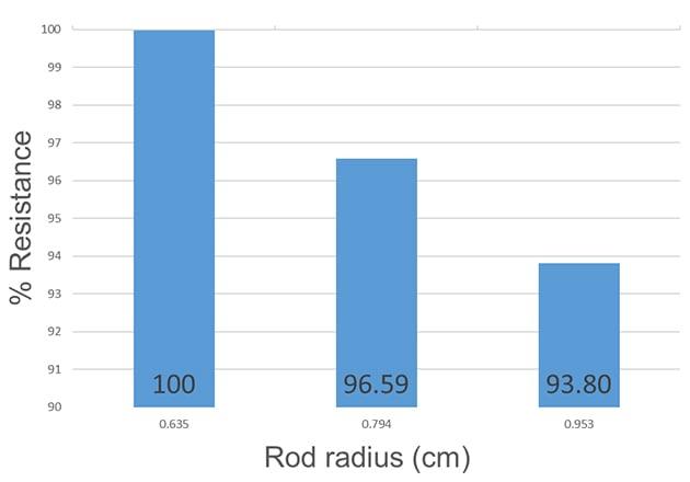 Effect of rod diameter