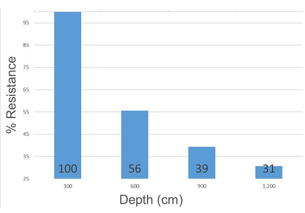 Effect of the rod's length