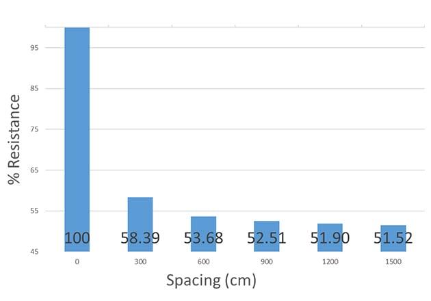 Effect of rod spacing