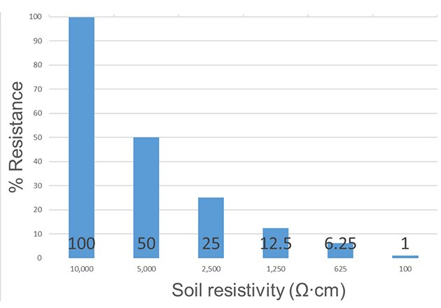 Effect of treating the soil