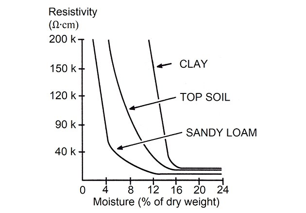 Soil resistivity and moisture content