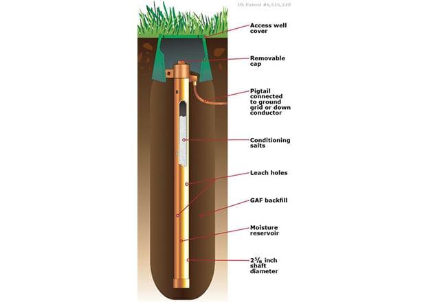 Chemical rod. Image courtesy of Lightning Eliminators