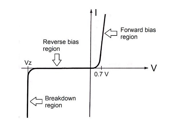 Figure 1. I-V characteristic for a silicon p-n junction.