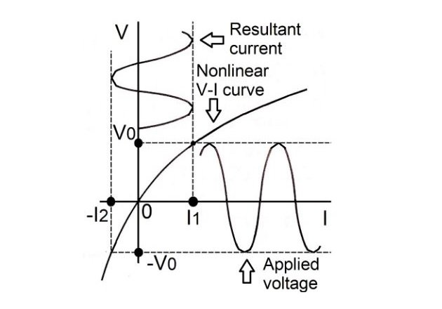 Figure 6. A sinusoidal voltage applied to a nonlinear element.