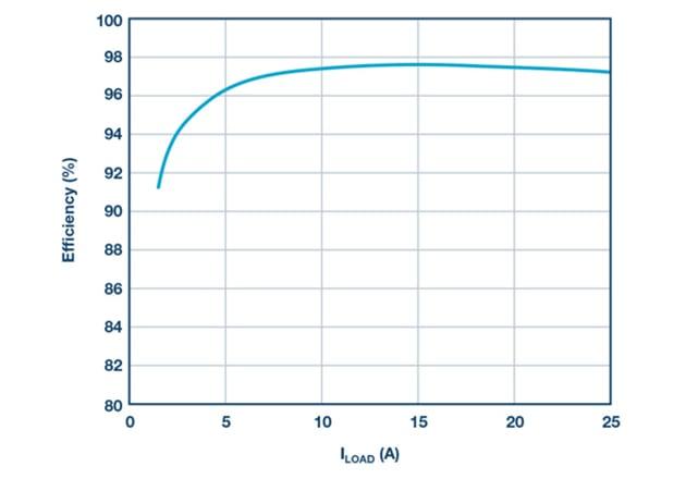 Efficiency at 48 V input, 12 V output, and 400 kHz fSW.