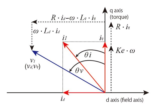 PMSM Vector Diagram
