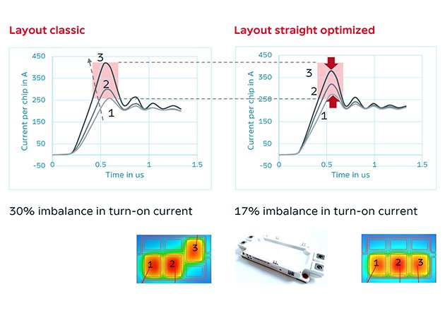 Comparison of current sharing with different layouts and thermal reference
