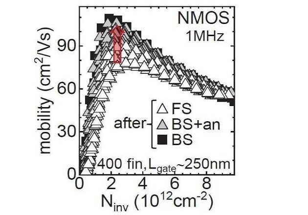 nMOS devices exhibit improved electron mobility after backside processing. Image Courtesy of Imec