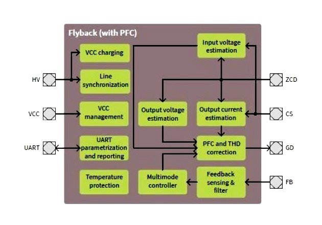 Block Diagram of the XDPL8219. Image courtesy of Infineon