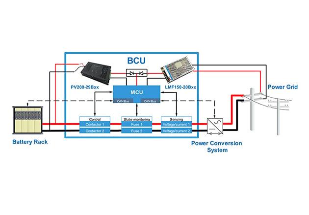 Innovative BCU power solution for energy storage system Figure 1