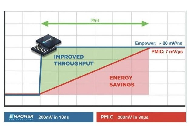 Figure 1: 1,000x Faster DVS Can Lead to 50% Energy Savings