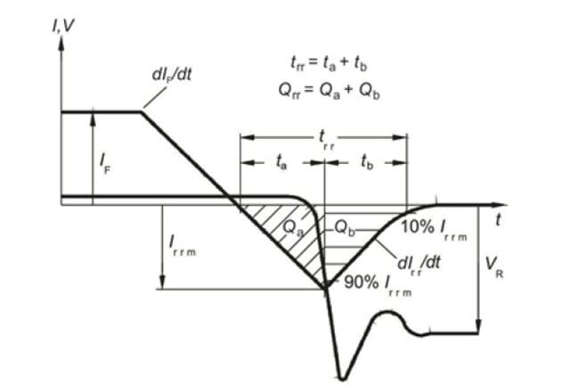 Reverse Recovery Extraction Method. (source: Figure C., IMW120R045M1 Datasheet – Rev. 2.5 2020-06-12)