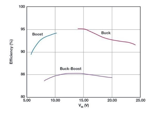 Figure 5: LTM8042 efficiency for boost, buck, and buck-boost configurations.
