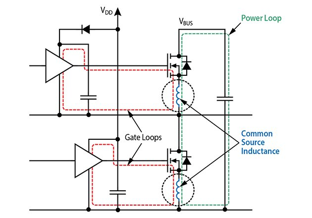Schematic of a half-bridge power stage showing power and gate drive loops with common source inductance shown in dotted circles
