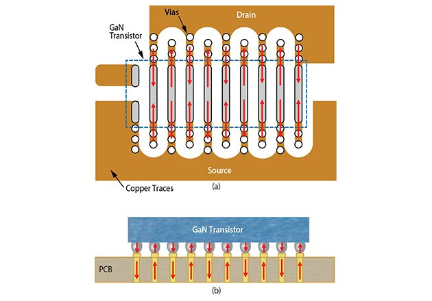 LGA GaN transistor mounted on a PCB showing alternating current flow (a) top view (b) side view