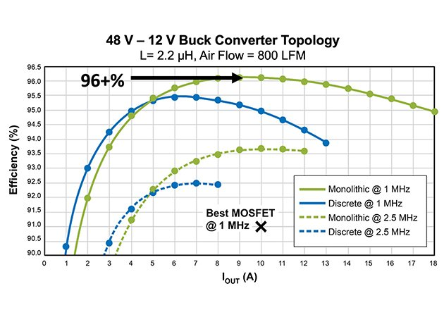 """Efficiency comparison between the monolithic GaN power stage (green) and the externally-driven equivalent discrete GaN transistors (blue) solution in a 48 V – 12 V buck converter at 1 MHz (solid lines) and 2.5 MHz (dashed lines). The black """"X"""" is the best reported MOSFET performance at 1 MHz."""