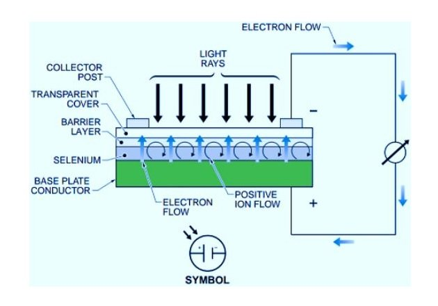 Figure 1. When light strikes the barrier layer in a photovoltaic cell, selenium electrons gain energy and move from the valence ring across the barrier layer to accumulate on the transparent cover.