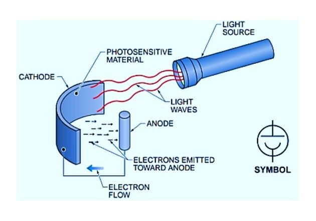 Figure 2. A photoemissive cell emits electrons when light energy is focused on its cathode