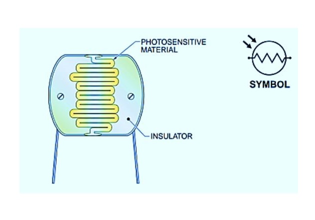 Figure 3. A photoresistor has high resistance (hundreds of thousands of ohms) when in total darkness and low resistance (100 Ω or less) when exposed to light.