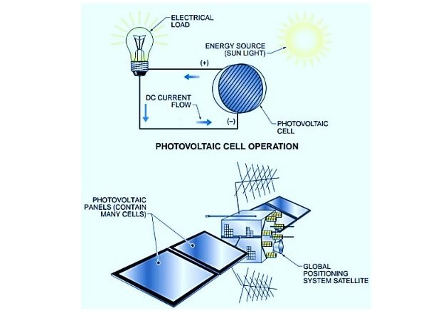 Figure 4. Photovoltaic cells are used in outer space to recharge satellite batteries.