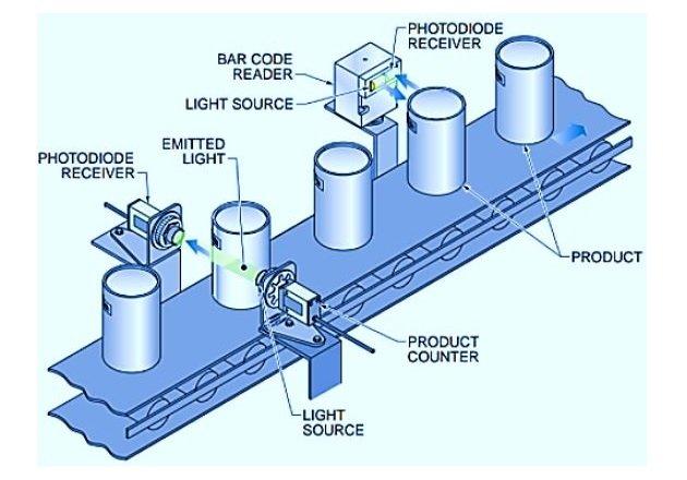 Figure 5. Photoconductive cells (photodiodes) are often used on production lines for counting products.