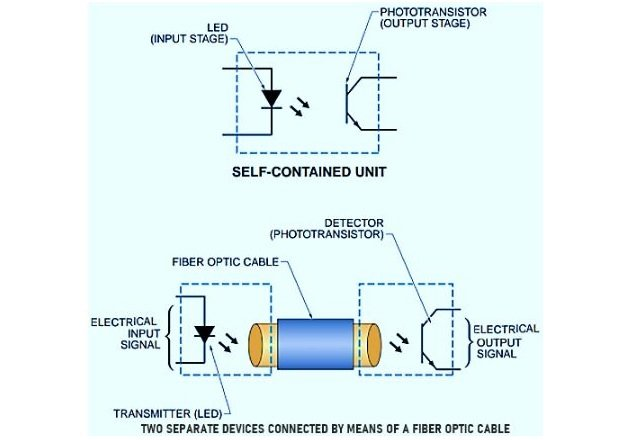 Figure 7. Optocouplers are used to interface between electrical and fiber-optic transmission systems.