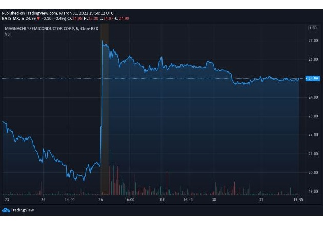 Magnachip (MX) stock chart from March 23 to March 31 shows a substantial increase after the company announced a take-private, all-cash deal with Wise Road Capital on March 26. (Chart via TradingView)