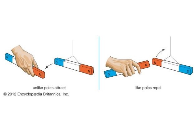 Figure 1. Like poles of a magnet repel and unlike poles of a magnet attract. A unit of magnetic force is equal to one dyne between the poles of two magnets separated by one centimeter. Image courtesy of Encyclopedia Britannica.
