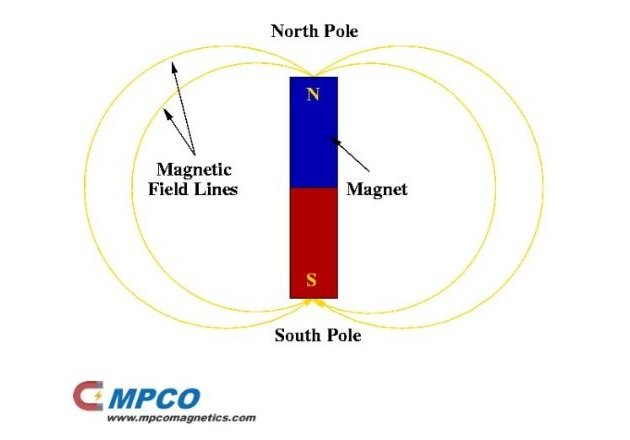 Figure 2. A magnetic field is the invisible field produced by a permanent magnet that develops a north and a south polarity. Image courtesy of CMPCO Magnetic Products