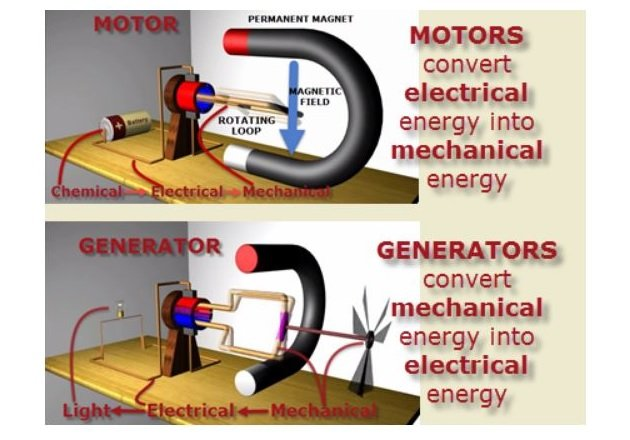 Figure 4. Magnetism is one of the most important mechanisms of producing electrical energy and is used in a wide variety of applications. Image Courtesy of SolPass